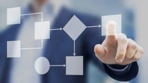 definizione protocolli operativi modello 231 control consulenza aziendale